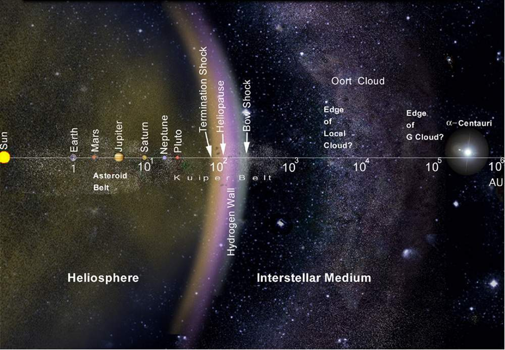 Learn kuiper belt from experts and online resources einsteinish about kuiper belt ccuart Choice Image